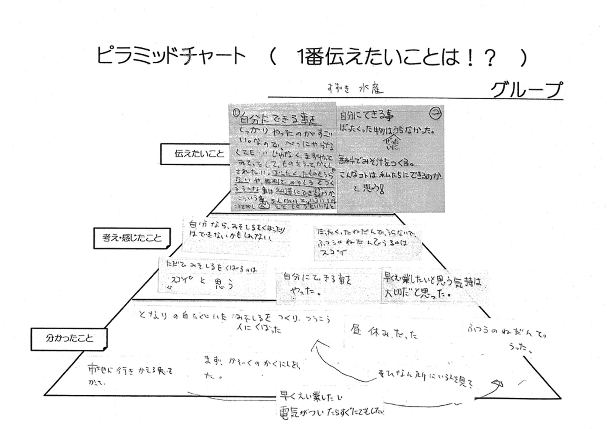 鈴木水産のピラミッドチャート