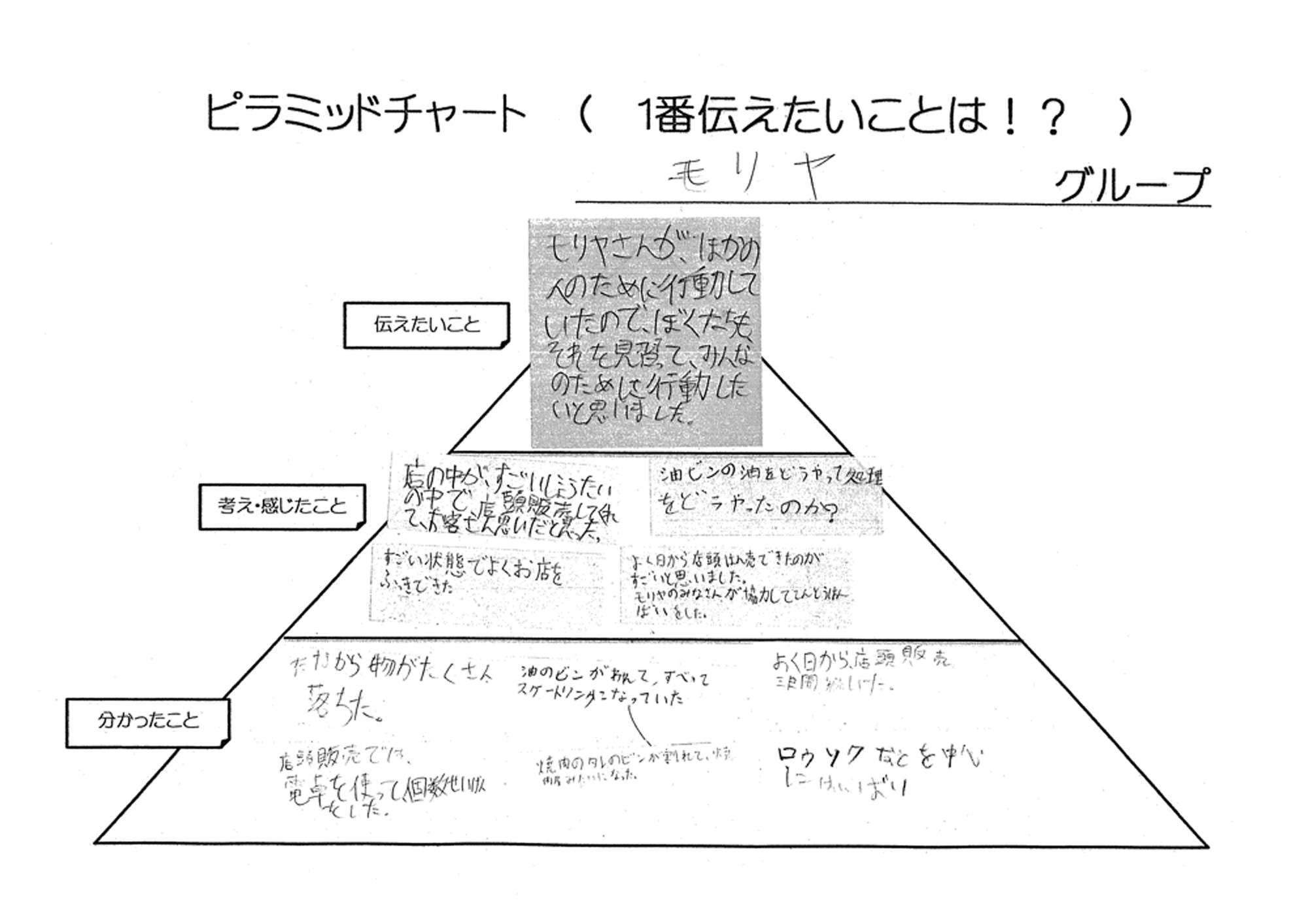 フレッシュフードモリヤ 大学病院前店のピラミッドチャート